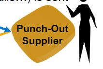 What is a PunchOut Catalog?什么是PunchOut目录?